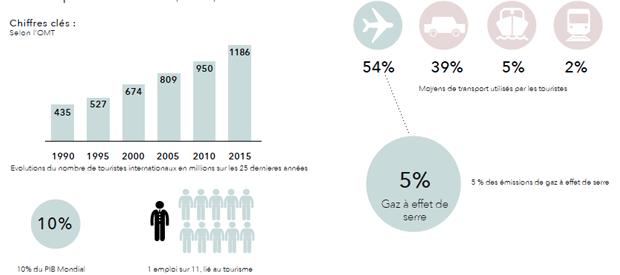 Quelques chiffres clés du tourisme montrant l'importance du secteur du tourisme