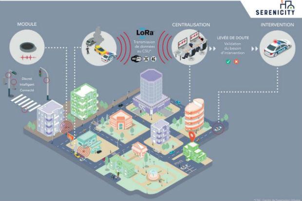 Illustration du projet de capteurs sonores à Saint-Etienne
