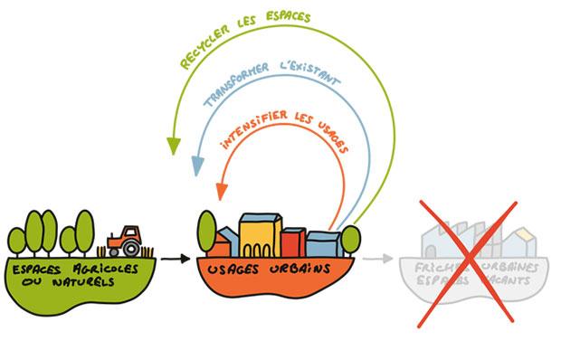 dessin expliquant l urbanisme circulaire
