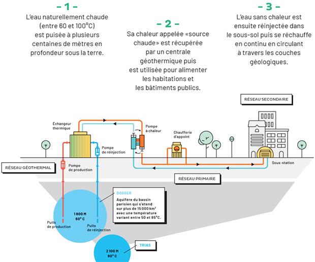 schema illustrant le fonctionnement d un reseau de chaleur urbain