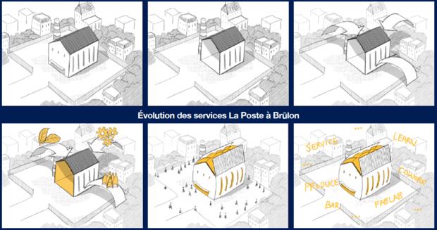 Evolution des services La Poste